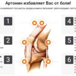 Официальный сайт крема Артонин – средства от болей в суставах